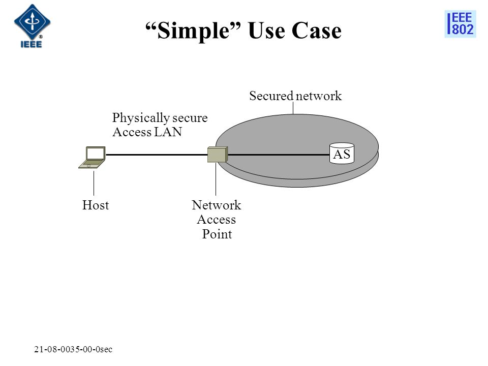 Simple Use Case Secured network Physically secure Access LAN AS Host