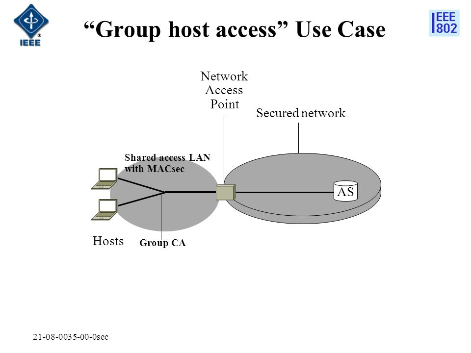 Group host access Use Case
