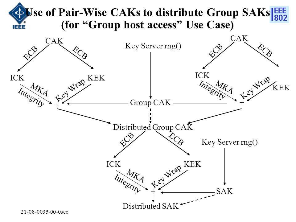 Use of Pair-Wise CAKs to distribute Group SAKs (for Group host access Use Case)