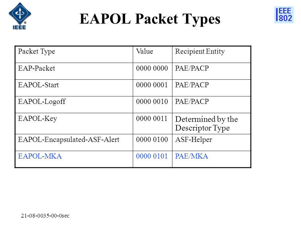 EAPOL Packet Types Determined by the Descriptor Type Packet Type Value