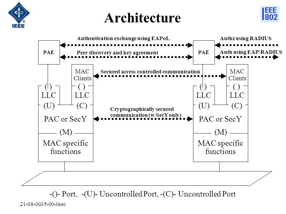 Architecture ( ) ( ) ( ) ( ) LLC LLC LLC LLC (U) (C) (U) (C)
