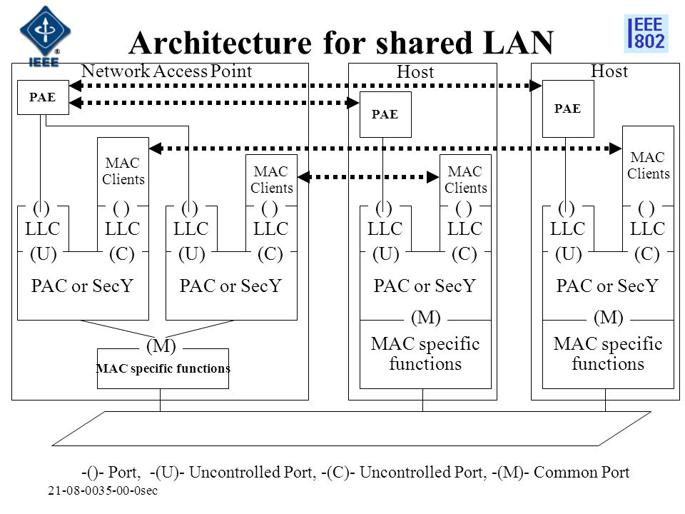 Architecture for shared LAN