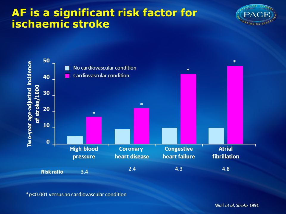 AF is a significant risk factor for ischaemic stroke