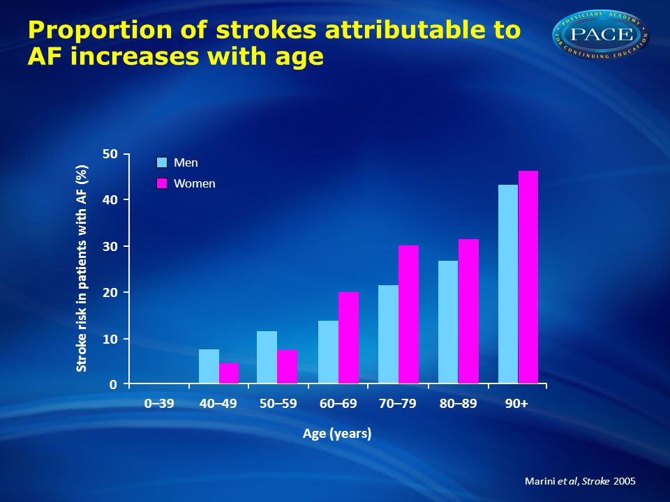 Proportion of strokes attributable to AF increases with age