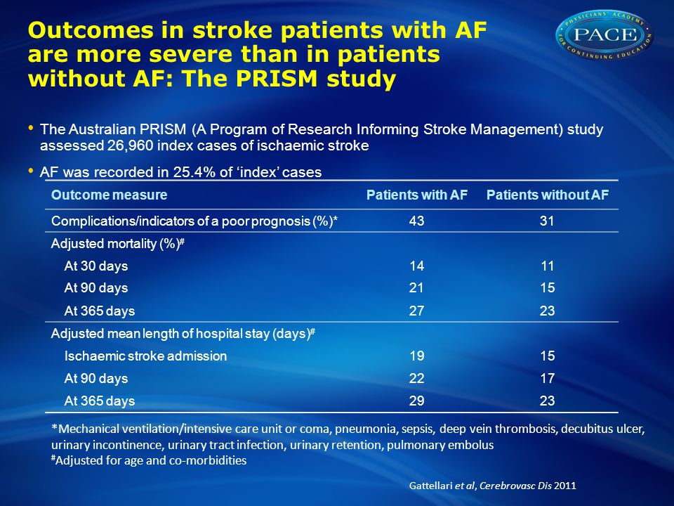 Outcomes in stroke patients with AF are more severe than in patients without AF: The PRISM study
