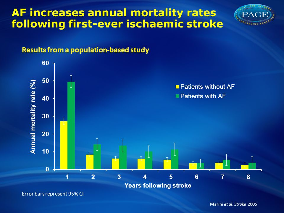 AF increases annual mortality rates following first-ever ischaemic stroke
