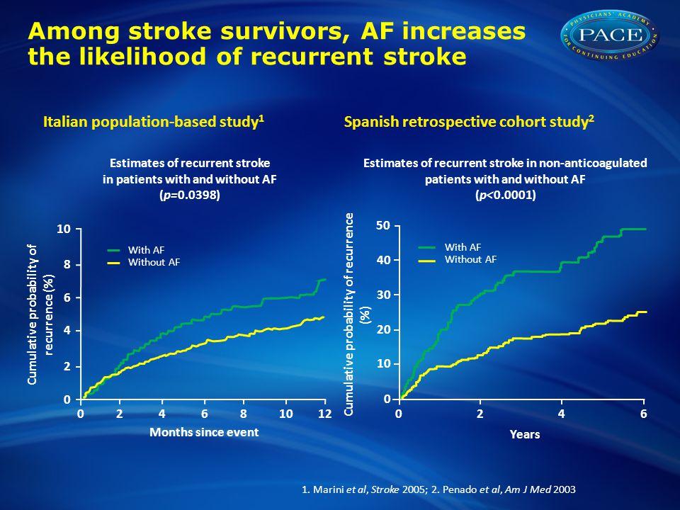 Among stroke survivors, AF increases the likelihood of recurrent stroke