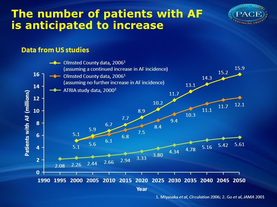 The number of patients with AF is anticipated to increase
