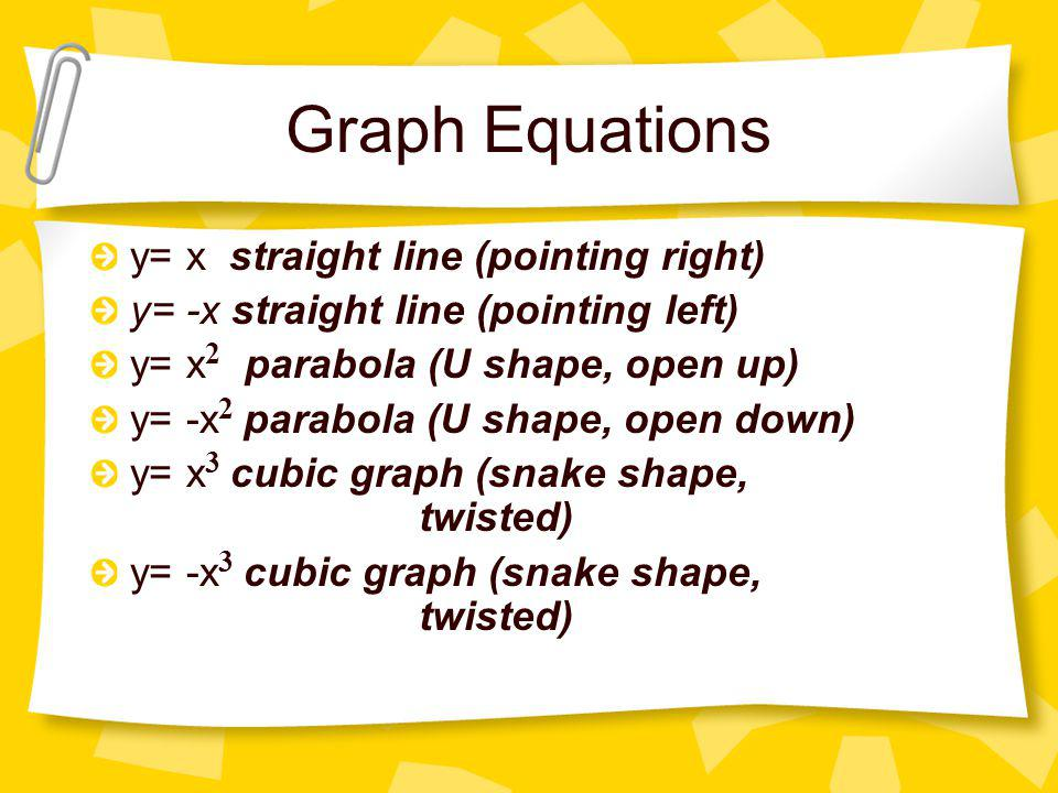 Graph Equations y= x straight line (pointing right)