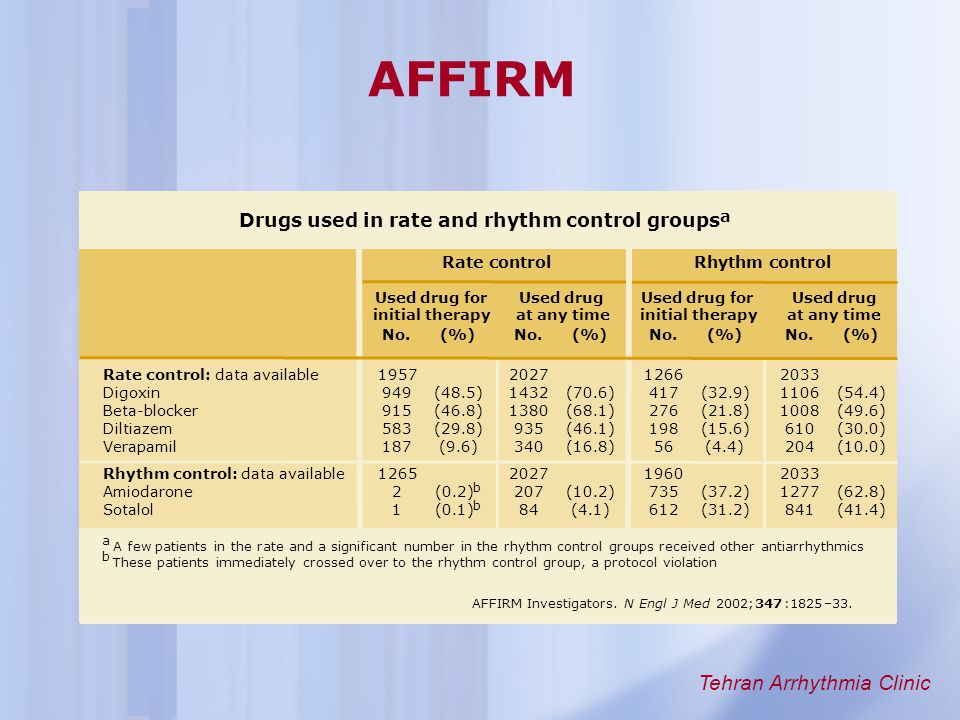 AFFIRM Drugs used in rate and rhythm control groups a Rate control