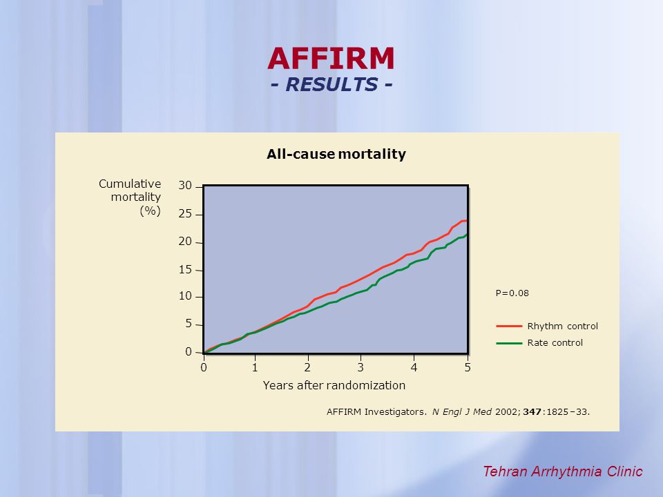 AFFIRM - RESULTS - All-cause mortality Cumulative 30 mortality (%) 25