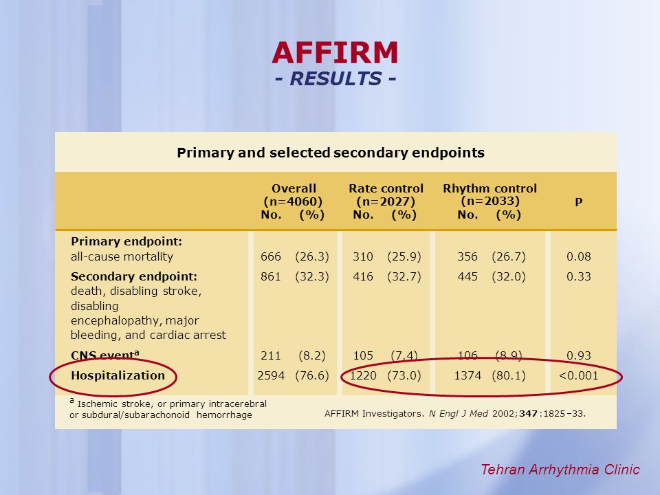 AFFIRM - RESULTS - Primary and selected secondary endpoints