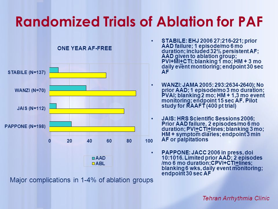 Randomized Trials of Ablation for PAF