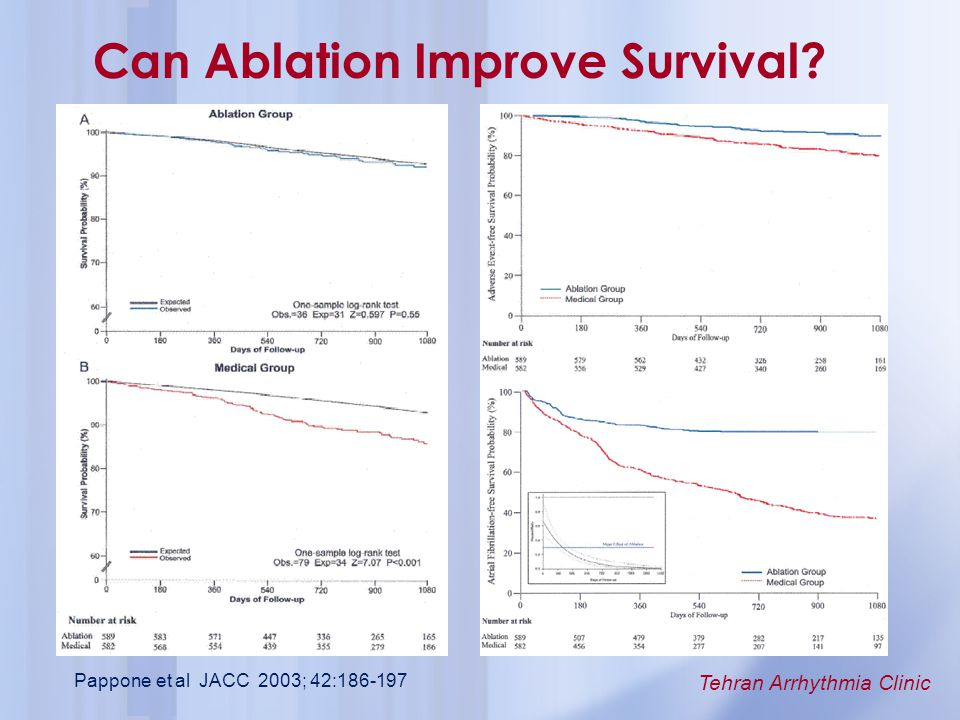 Can Ablation Improve Survival