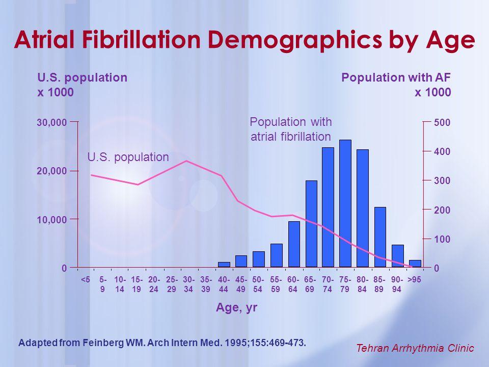 Atrial Fibrillation Demographics by Age