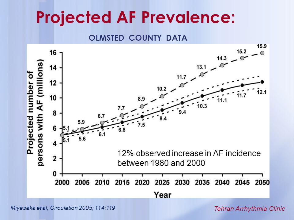 Projected AF Prevalence: