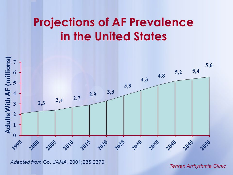 Projections of AF Prevalence in the United States