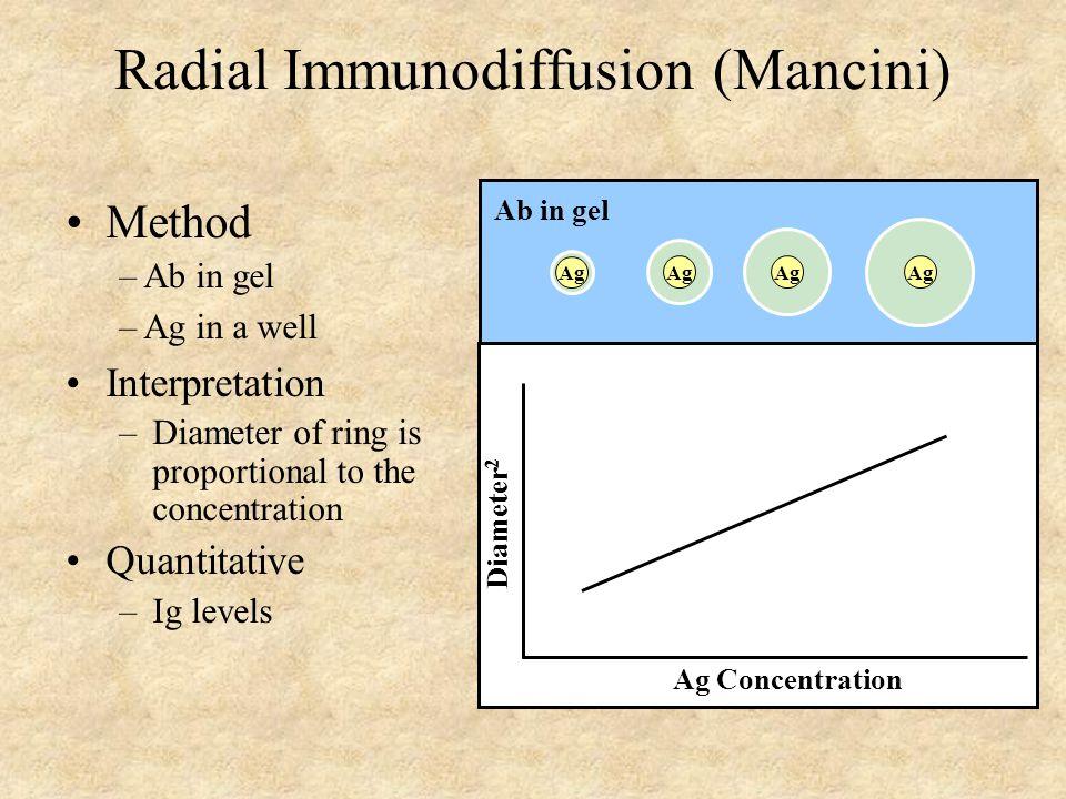 Radial Immunodiffusion (Mancini)