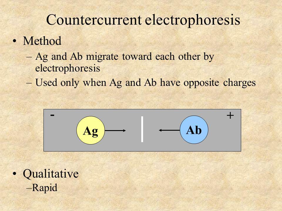 Countercurrent electrophoresis