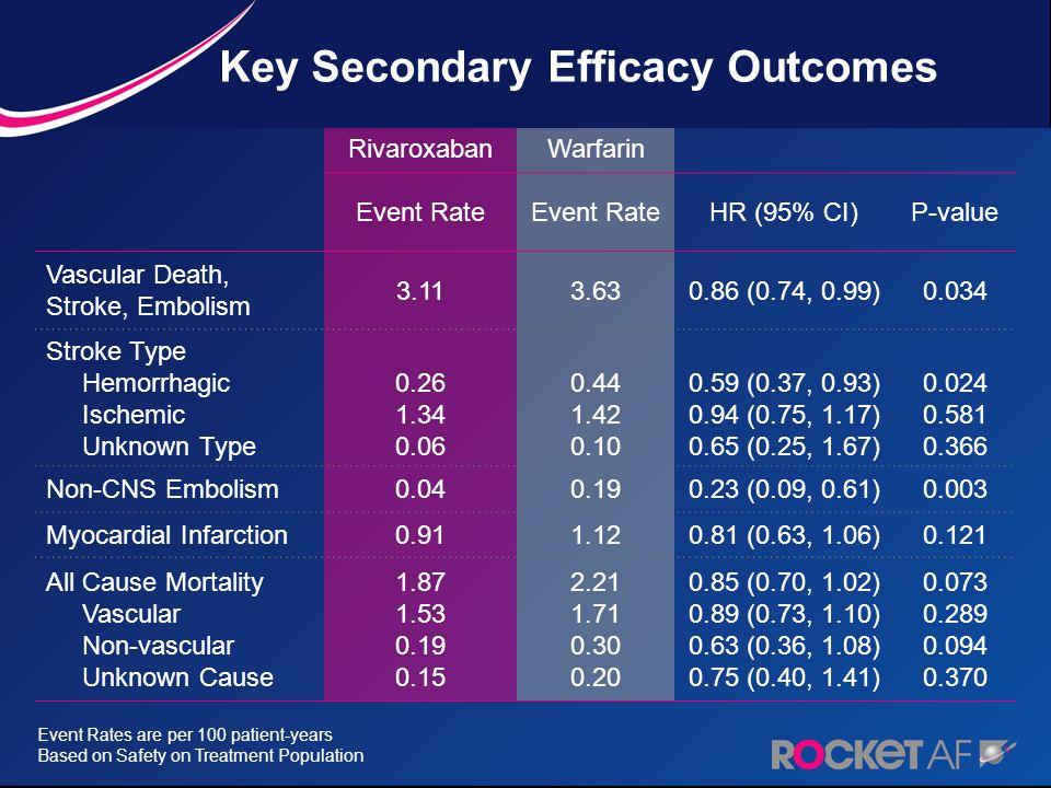 Key Secondary Efficacy Outcomes