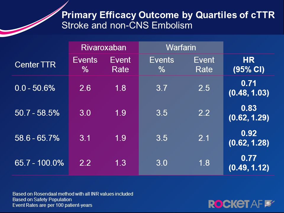 G02-536 w_script.ppt 4/6/2017 3:55:16 PM. Primary Efficacy Outcome by Quartiles of cTTR Stroke and non-CNS Embolism.