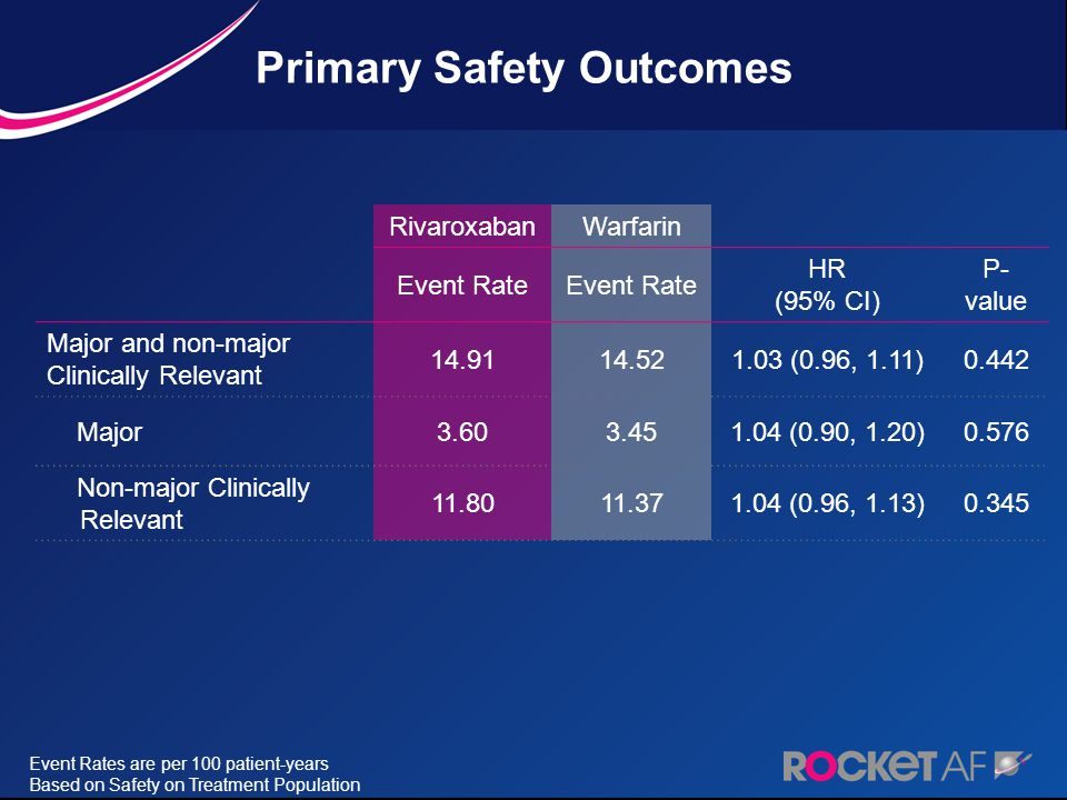 Primary Safety Outcomes
