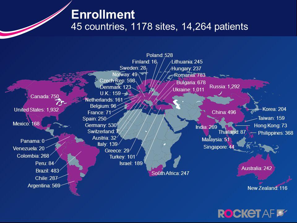 Enrollment 45 countries, 1178 sites, 14,264 patients