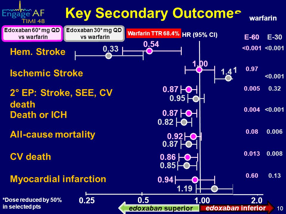 Key Secondary Outcomes