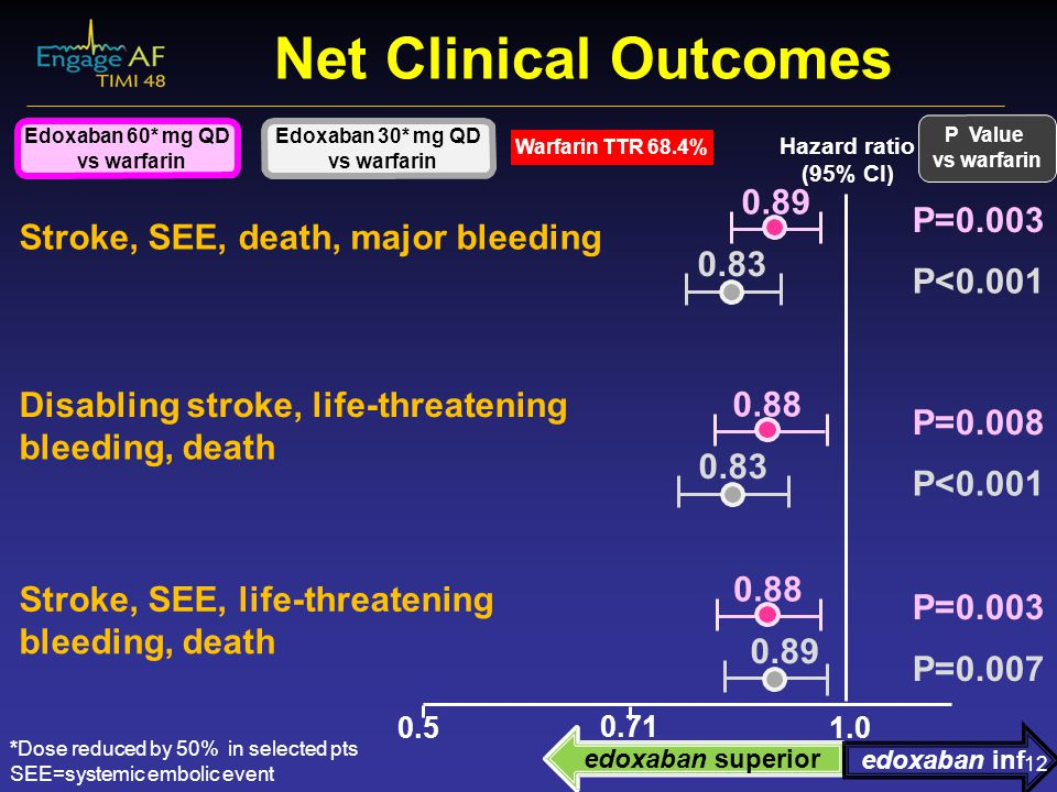 Net Clinical Outcomes 0.89 P=0.003 Stroke, SEE, death, major bleeding