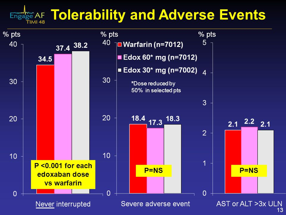 Tolerability and Adverse Events