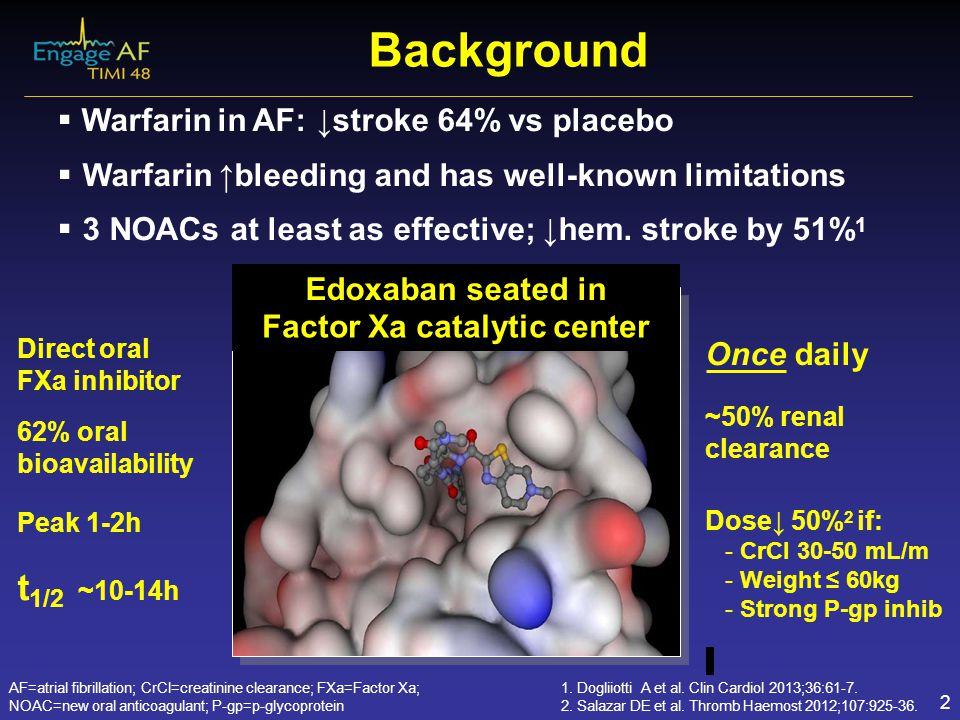 Background t1/2 ~10-14h Warfarin in AF: ↓stroke 64% vs placebo