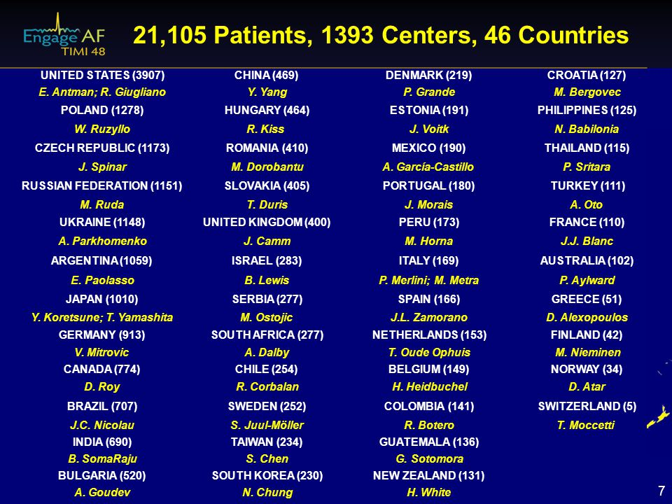 21,105 Patients, 1393 Centers, 46 Countries