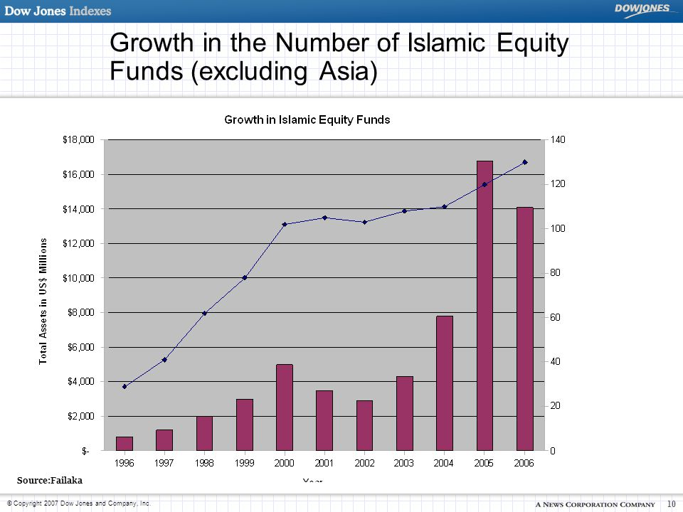 Growth in the Number of Islamic Equity Funds (excluding Asia)