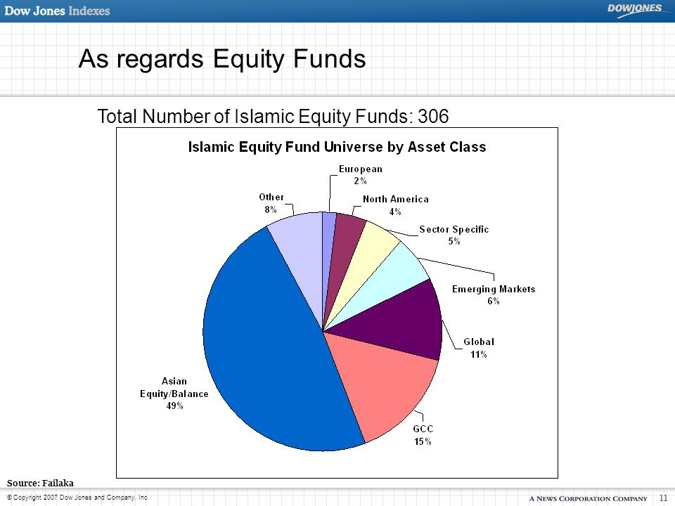 As regards Equity Funds