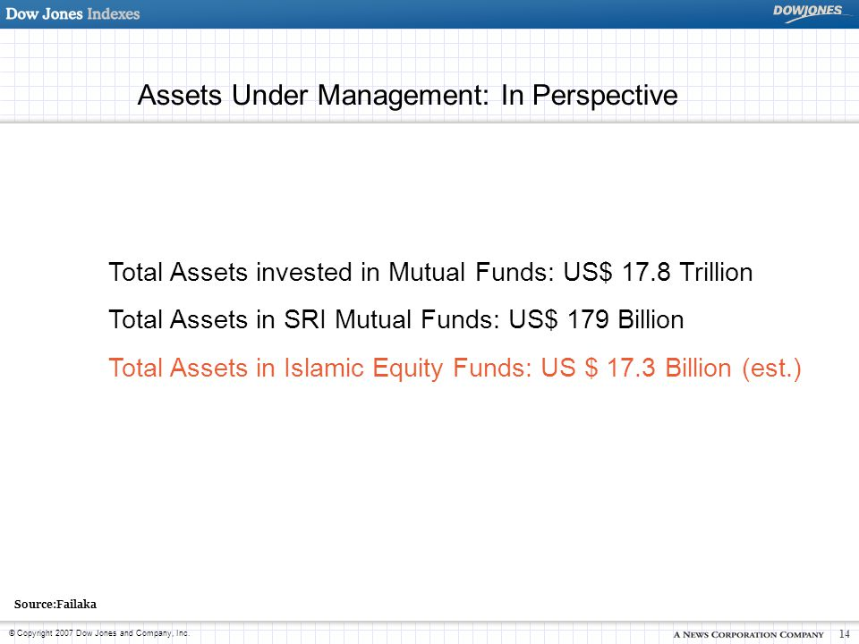 Assets Under Management: In Perspective