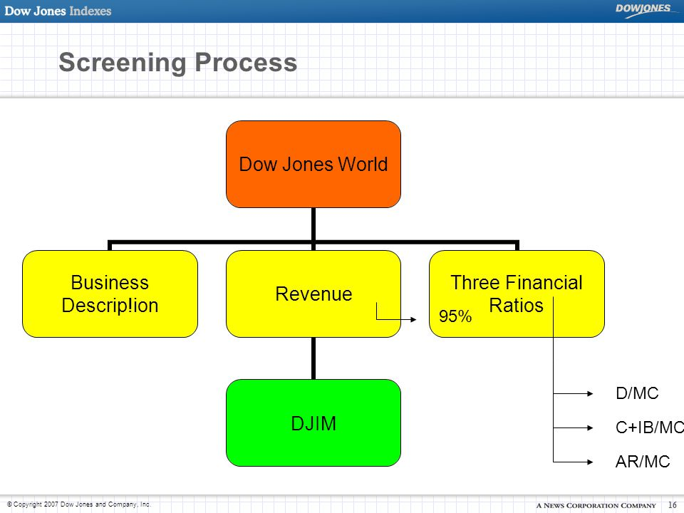 Screening Process 95% D/MC C+IB/MC AR/MC
