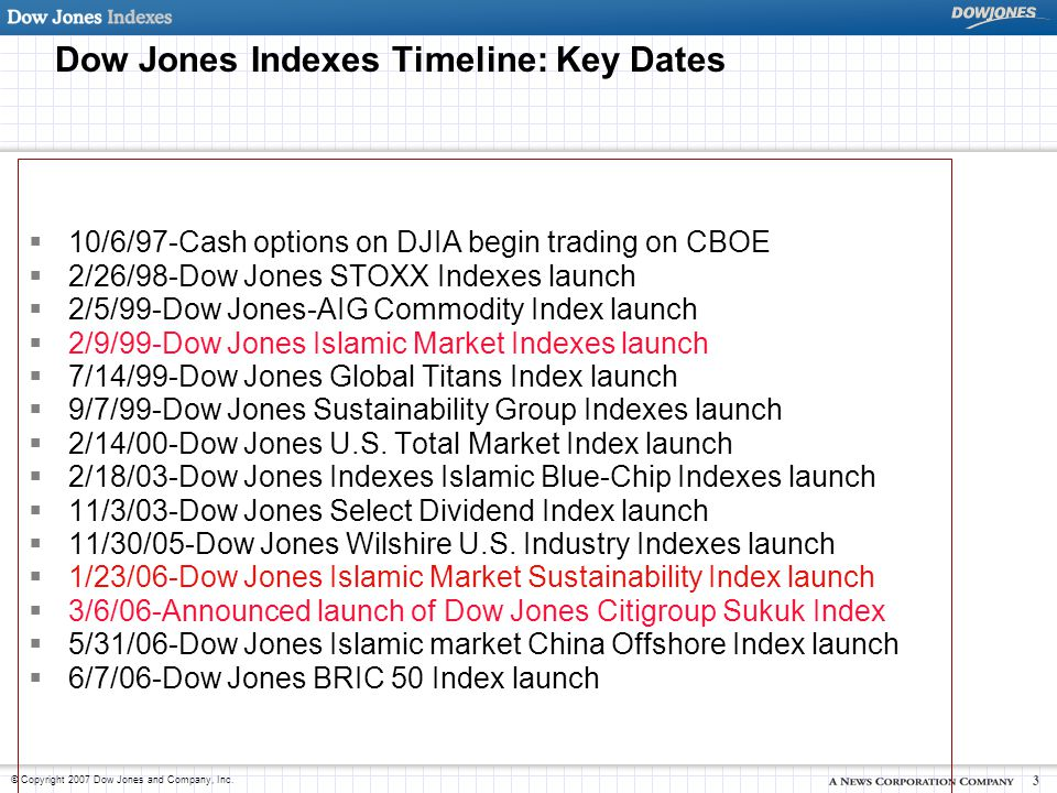 Dow Jones Indexes Timeline: Key Dates