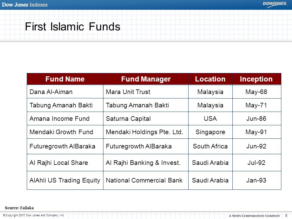 First Islamic Funds Inception Location Fund Manager Fund Name Jan-93
