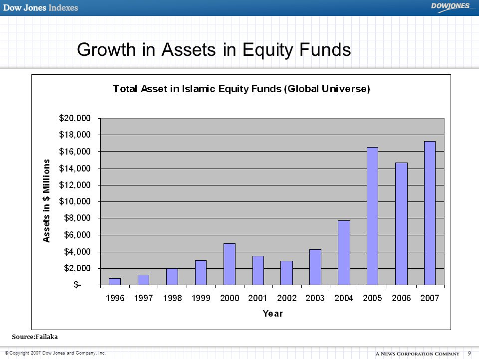 Growth in Assets in Equity Funds