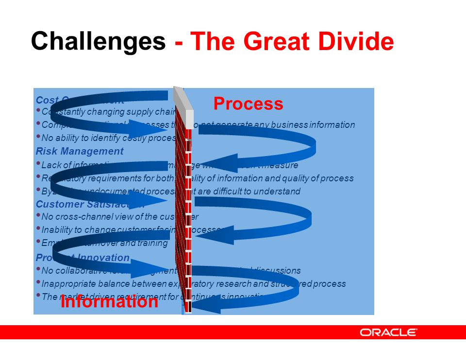 Challenges - The Great Divide Process Information Cost Containment