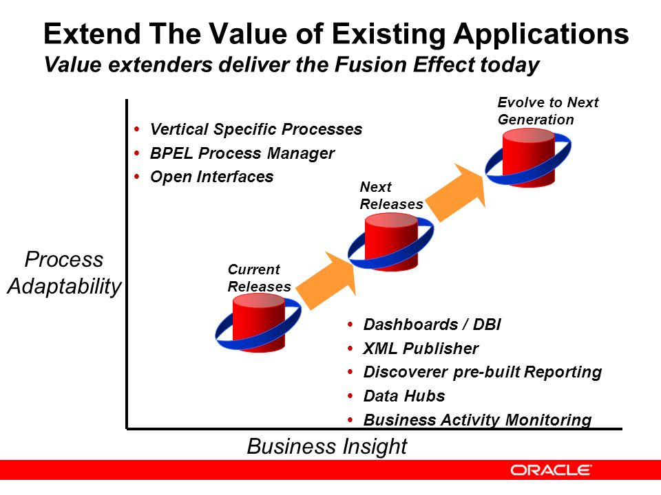 Extend The Value of Existing Applications Value extenders deliver the Fusion Effect today
