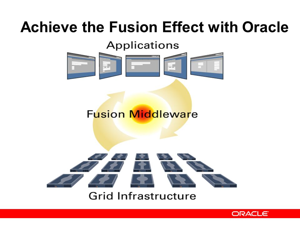 Achieve the Fusion Effect with Oracle