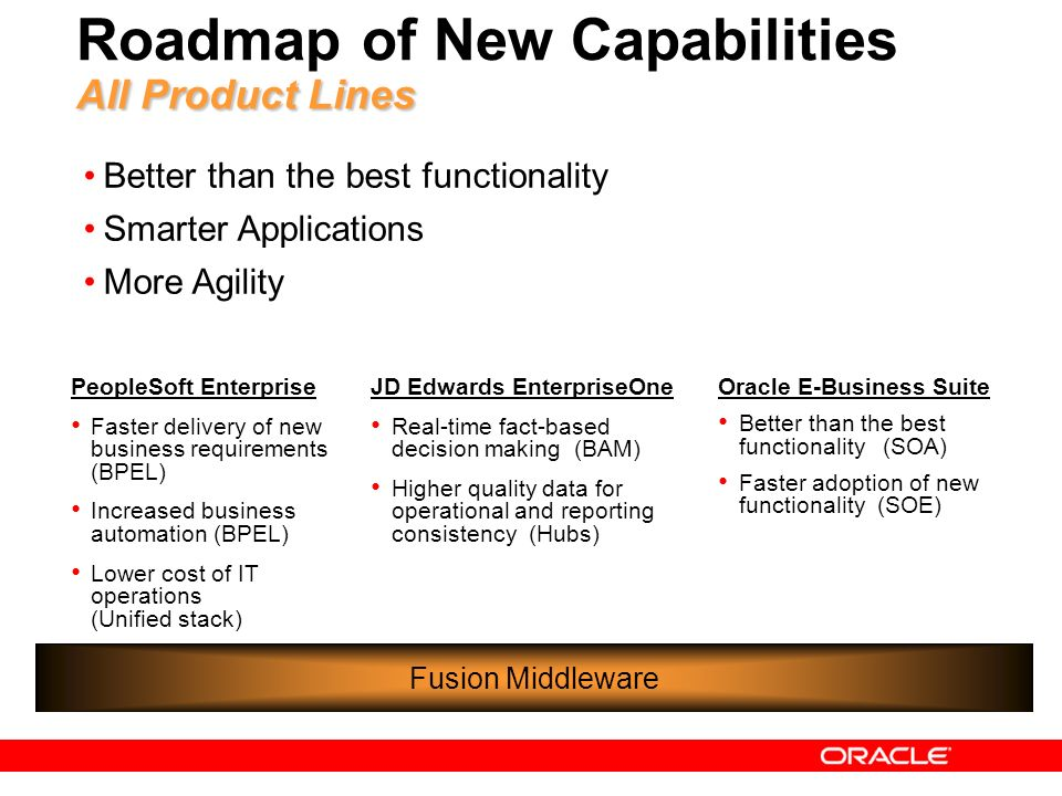 Roadmap of New Capabilities All Product Lines