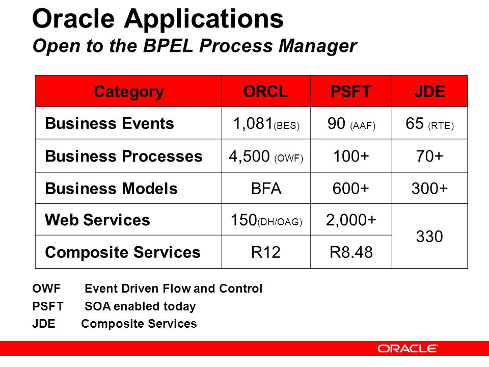 Oracle Applications Open to the BPEL Process Manager