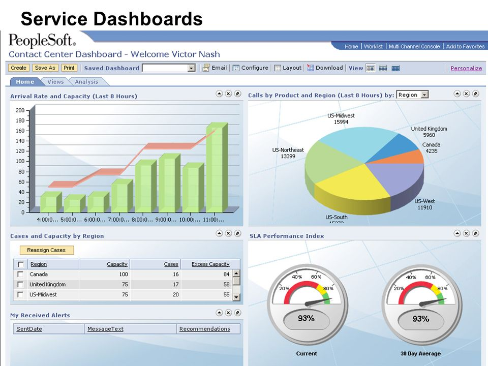 Service Dashboards