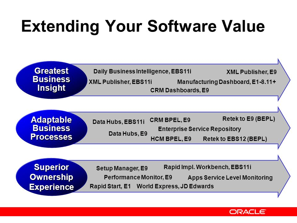 Extending Your Software Value