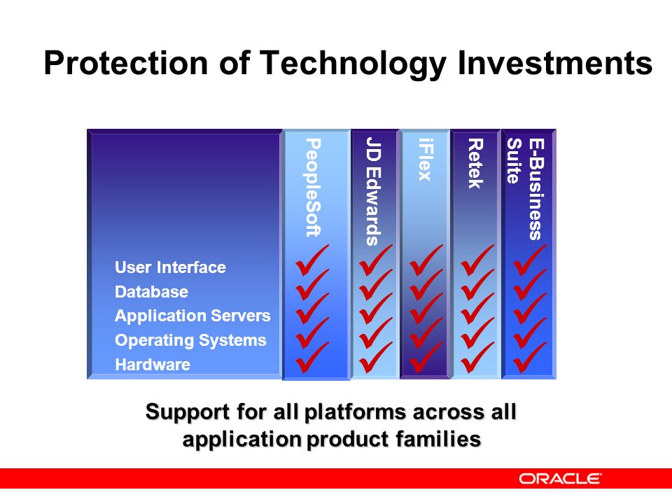 Protection of Technology Investments