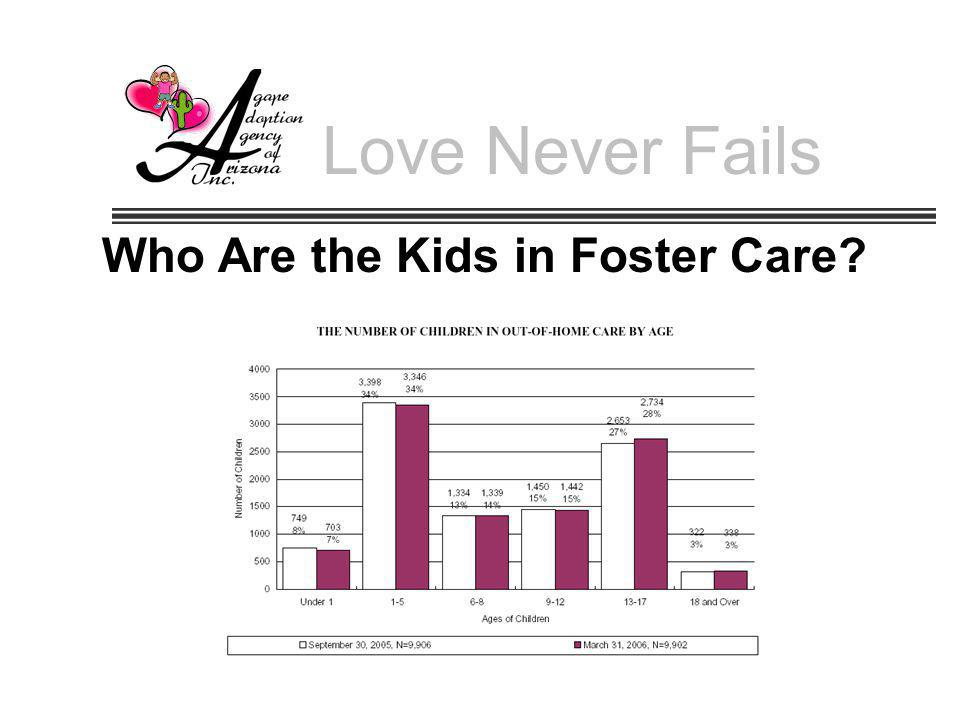 Who Are the Kids in Foster Care
