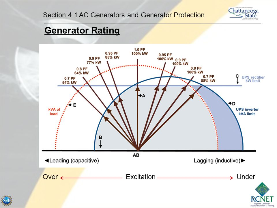 Generator Rating Section 4.1 AC Generators and Generator Protection