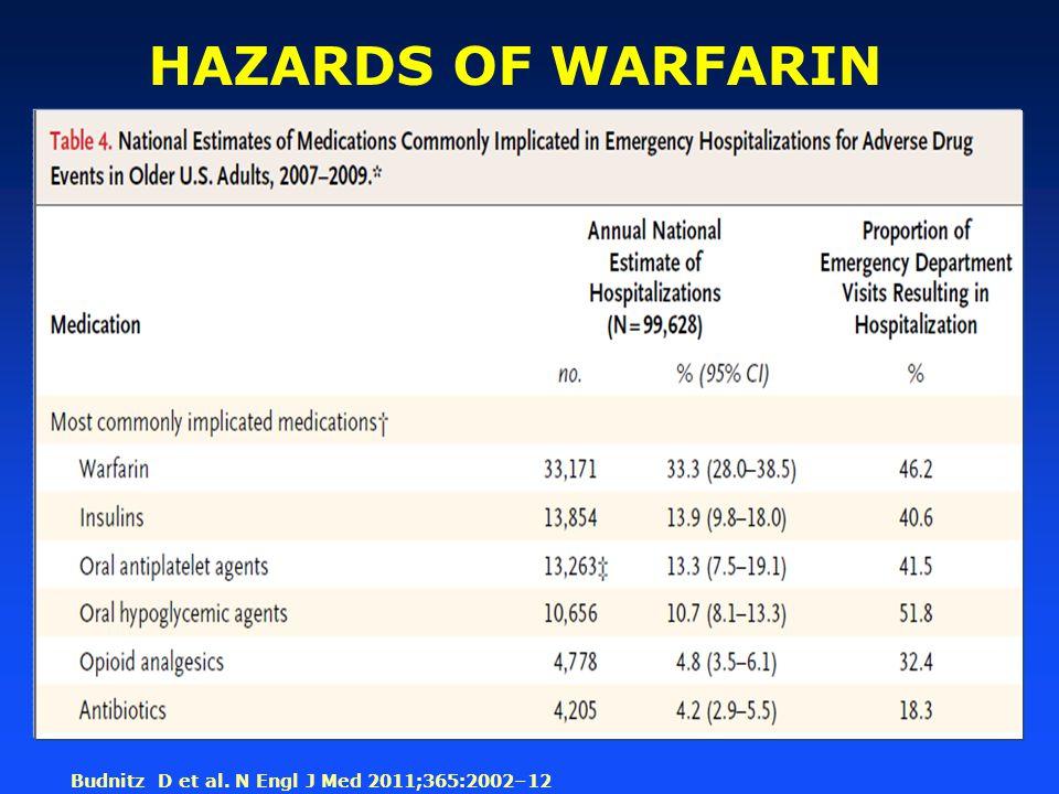 Budnitz D et al. N Engl J Med 2011;365:2002–12